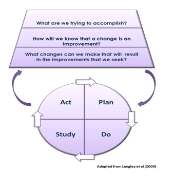 model for improvement template - the model for improvement academic health science